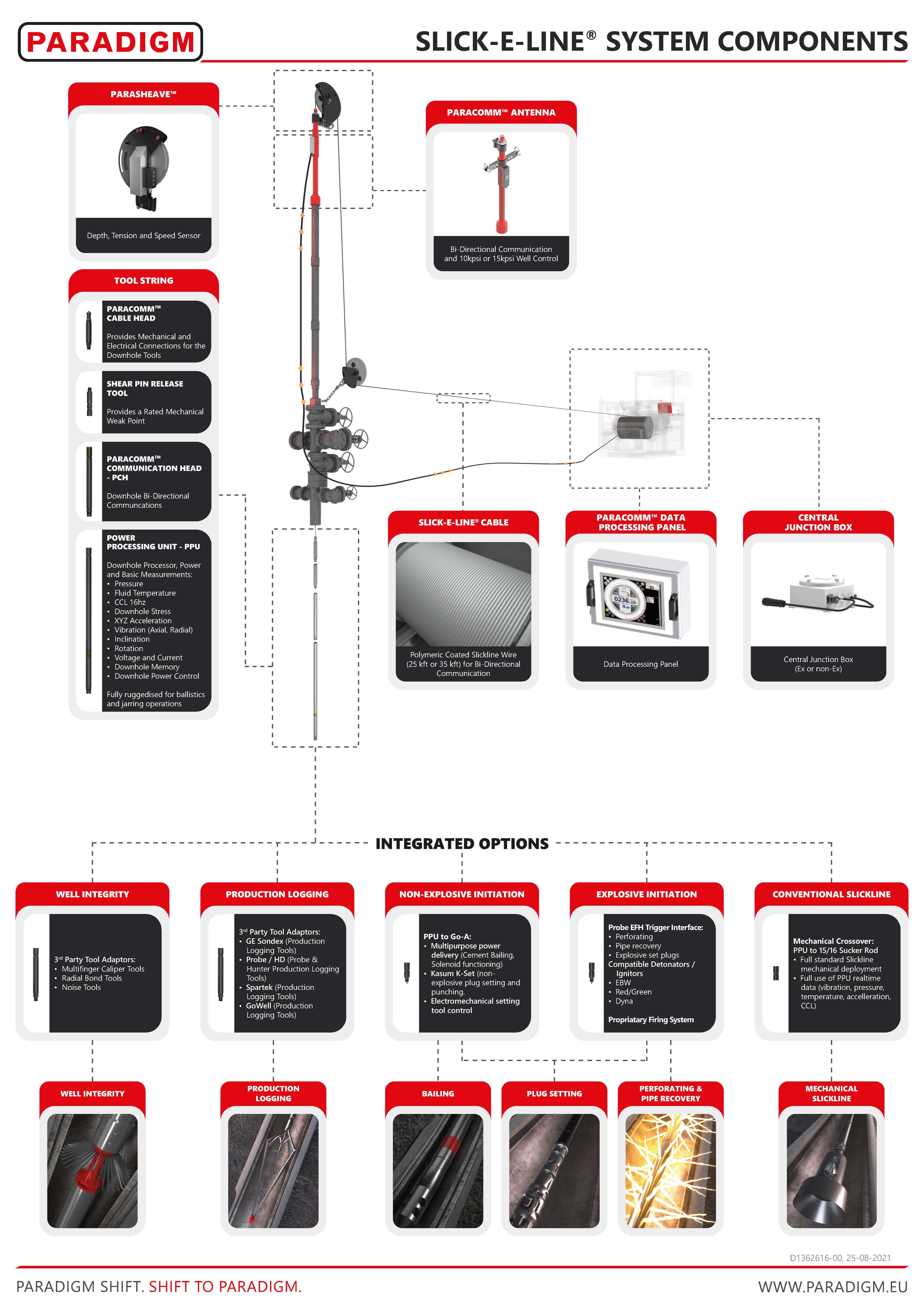 Interactive Slick-E-Line® System Components Overview